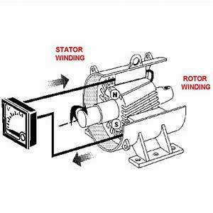 How Do Alternators Work On Board Ships