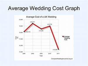 What is the average cost of a uk wedding for Average wedding budget