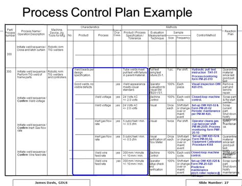 Tupe Process Plan Template by Pfmea Process Failure Mode And Effects Analysis Ppt