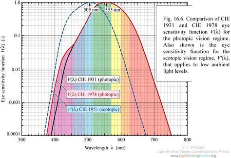 eye sensitivity to light lightemittingdiodes org chapter 16