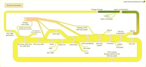 whats  good tool  create sankey diagrams quora