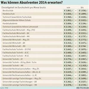 Durchschnittsgehalt Berechnen : was berufseinsteiger verdienen gehalt karriere ~ Themetempest.com Abrechnung