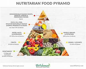 Vegan Food Pyramid For Weight Loss - Weight Loss & Diet Plans