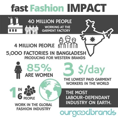 real impact   fast fashion industry   world