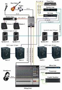 Live Sound System Setup Diagram  With Images