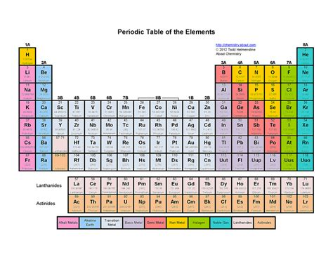 periodic table colored printable color periodic table of the elements