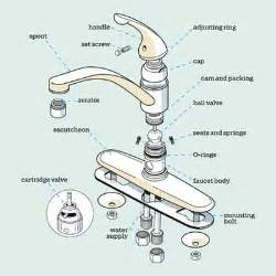kitchen faucet parts get a handle on the kitchen faucet alps water damage and house