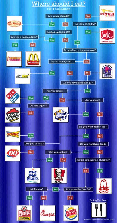 eat  fast food flowchart geekologie