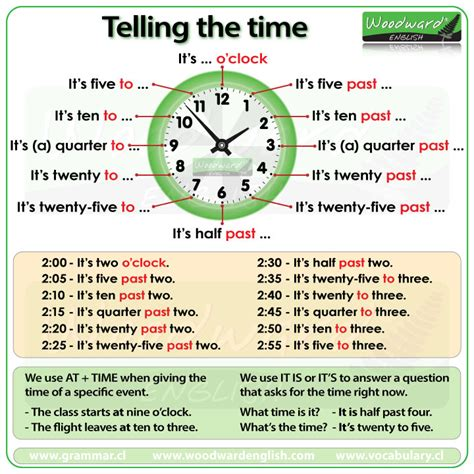 Telling The Time In English  Woodward English
