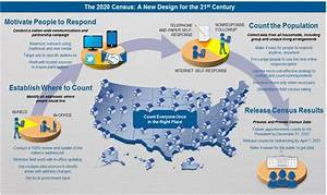 Census 2020 Infographics | Center for Law and Social Justice