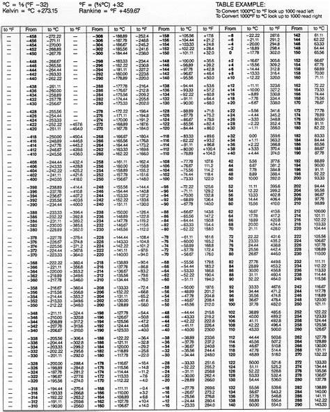 temp chart searchitfast web temperature conversion chart
