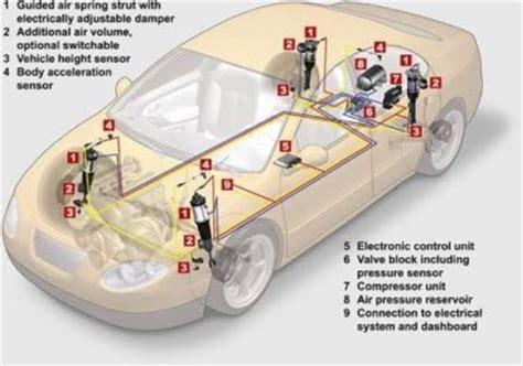 Auto Repair Diagnostic Services Eyal Vehicle Lab