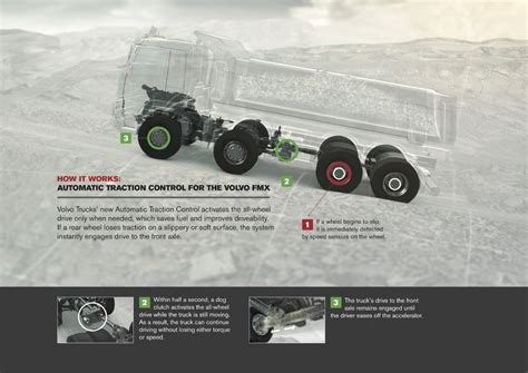 Volvo Trucks First With Automatic Allwheel Drive—for