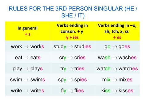 25 best ideas about present tense on tenses