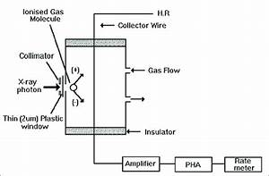 Basic Schematic Of The Gas Flow Proportional Counter  Gfpc