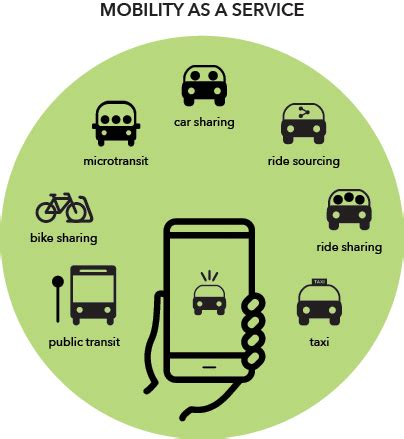 Car As A Service by Graphic Providing Exles Of Mobility As A Service