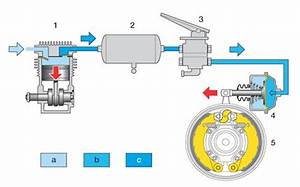 Welches öl Für Druckluft Kompressor : die bremsanlage ~ Orissabook.com Haus und Dekorationen