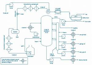 Heat Exchanger Process Flow Diagram Symbols  Heat  Free Engine Image For User Manual Download
