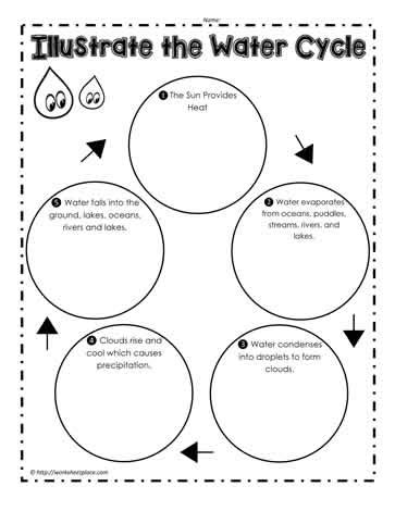 water cycle worksheets newatvsinfo