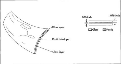 plastic mirror sheets how automobile windshield is made material