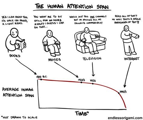 tastefully offensive average human attention span