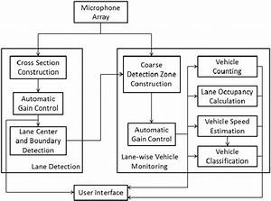 The Acoustic Traffic Monitoring System Block Diagram
