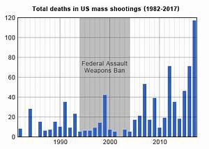 Mass shootings in the United States - Wikipedia