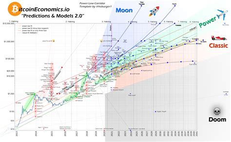 We've just started 2020, so a number of bitcoin price predictions have already seen their completion dates, but just how accurate were these evangelists? Bitcoin Halving Price Chart - The Chart