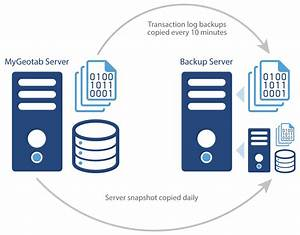 How We Protect Your Data With Backup And Recovery