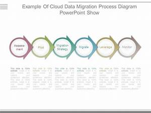 Example Of Cloud Data Migration Process Diagram Powerpoint