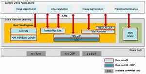 3 15  Machine Learning  U2014 Processor Sdk Linux Documentation