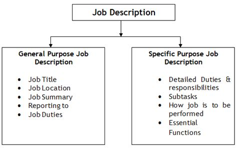 general  specific purpose  job description