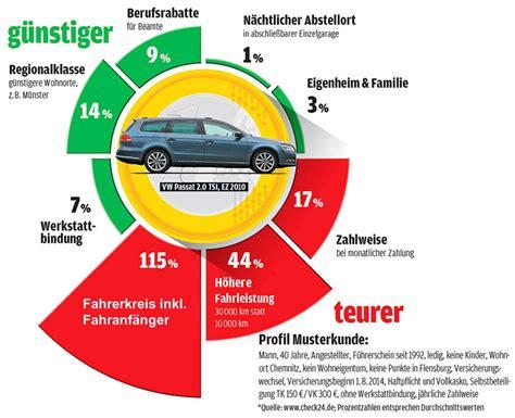kfz versicherung vergleich  die besten tarife auto