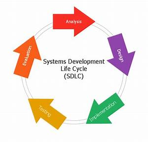 Sdlc And System Analysis Reflection  U2013 Justin Cs