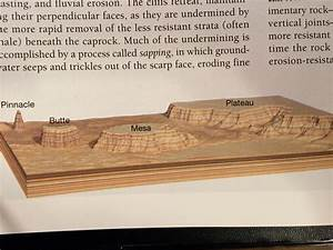 Fluvial Process And Arid Landforms At Holdrege High School