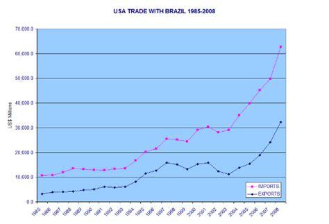 statistics bureau usa expansion in usa trade