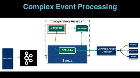 Streaming Processing In Uber Marketplace For Kafka Summit 2016