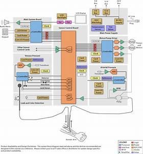 Block Diagram  Sbd  - Dialysis Machine