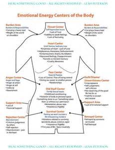 Emotional Pain Body Chart