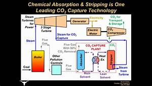 Flexible Operation Of Carbon Dioxide  Co2  Capture At Coal