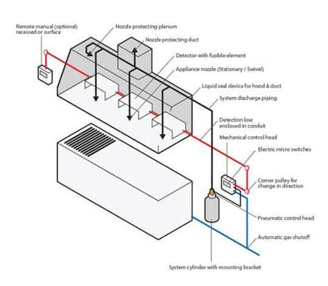 Fire Safety   Kitchen Hood Fire Suppression System