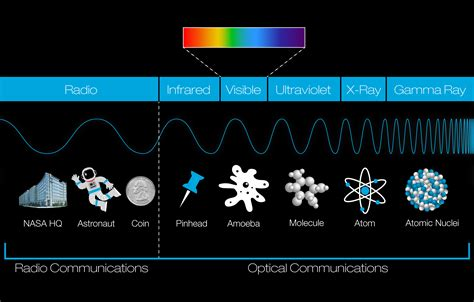 How big are radio waves?   NASA