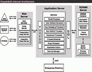 Oracle Peoplesoft Internet Architecture Diagram  Courtesy