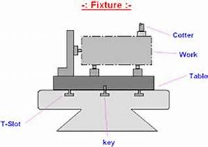 The Design and Need for Jigs and Fixtures in Manufacturing ...