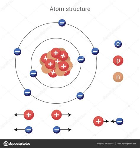 Atom Proton by Atom Structure Proton Electron Charge The Of