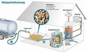 Alternative Heizung Selber Bauen : pelletheizung funktionsweise pelletkessel anlage pelletzuf hrung ~ Markanthonyermac.com Haus und Dekorationen