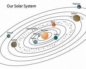 Diagrams Of The Solar System