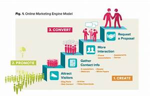 Use a Content Marketing Plan to Increase Traffic and ...