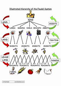 10 Best Feudal System Images On Pinterest
