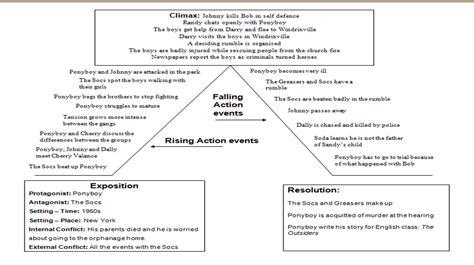 outsiders 2014 plot diagram